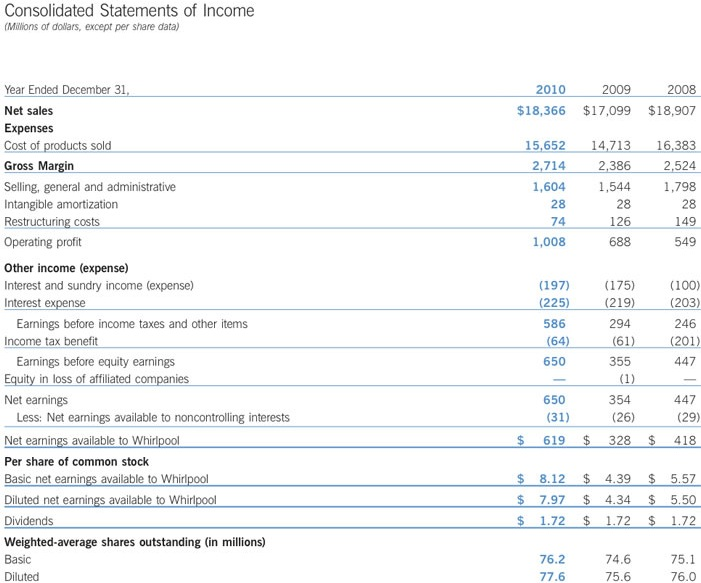 Annual reports and financial statements